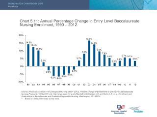 Chart 5.11: Annual Percentage Change in Entry Level Baccalaureate Nursing Enrollment, 1990 – 2012