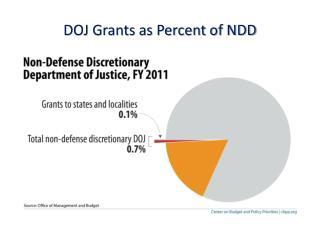 DOJ Grants as Percent of NDD