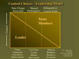 Control Choices - Leadership Model