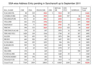 SSA-wise Address Entry pending in Sancharsoft up to September 2011