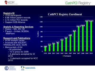 Registry/QI   1233 participants   9.86 million patient records   3.15 million PCI records