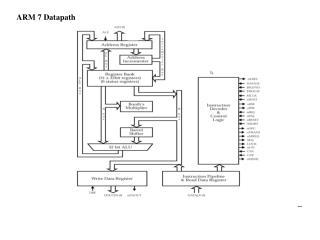 ARM 7 Datapath