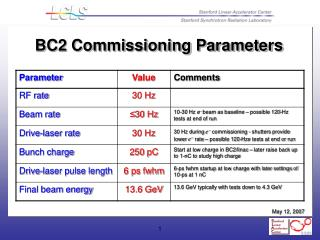 BC2 Commissioning Parameters