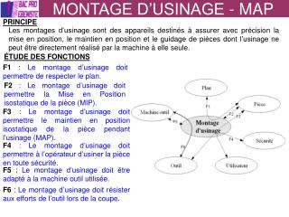 MONTAGE D USINAGE - MAP