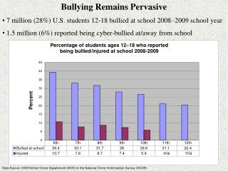 Bullying Remains  Pervasive