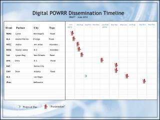 Digital POWRR Dissemination Timeline DRAFT – June 2013
