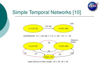 Simple Temporal Networks [10]