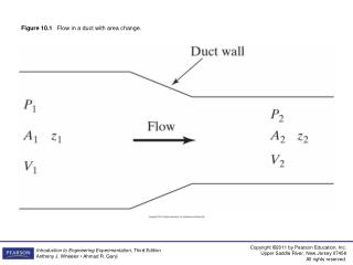Figure 10.1    Flow in a duct with area change.