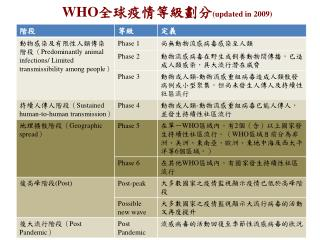 WHO 全球疫情等級劃分 (updated in 2009)
