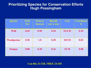 Prioritizing Species for Conservation Efforts Hugh Possingham