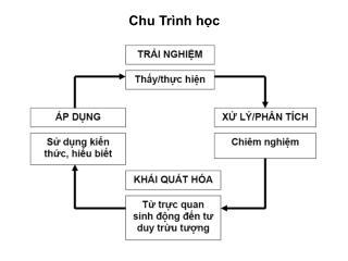 Chu Trình học