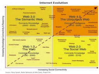 Classical Model:  Web Harvesting