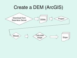 Create a DEM (ArcGIS)