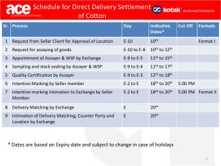 Schedule for Direct Delivery Settlement  of Cotton