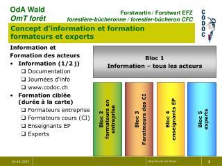 Information et Formation des acteurs Information (1/2 j) Documentation Journées d'info