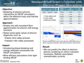 Nonequilibrium Green�s Function with  Electron-Phonon Interactions
