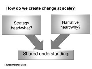 How do we create change at scale