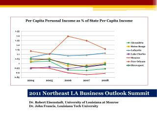 2011 Northeast LA Business Outlook Summit