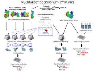 MULTITARGET DOCKING WITH DYNAMICS