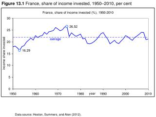 Figure 13.1  France, share of income invested, 1950–2010, per cent