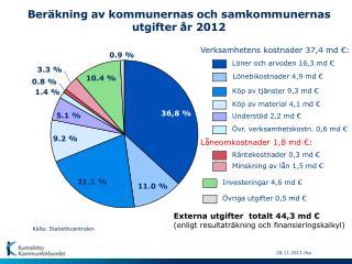 Beräkning av kommunernas och samkommunernas  utgifter  år  2012