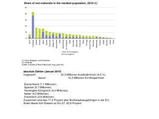 Share of non-nationals in the resident population, 2010 (1)