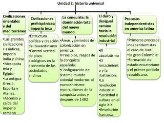 Unidad 2: historia universal