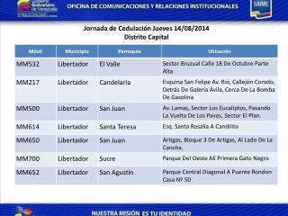 Jornada de  Cedulación Jueves 14/08/2014 Distrito Capital
