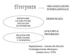 divergenze