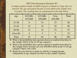 2003 Free Response Question 2 A simple random sample of adults living in a suburb of a large city was selected. The age