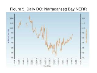 Figure 5. Daily DO: Narragansett Bay NERR