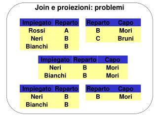 Join e proiezioni: problemi