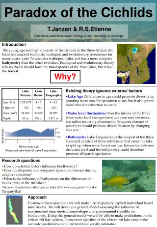 T.Janzen & R.S.Etienne Community and Conservation Ecology Group, University of Groningen