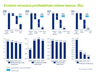 Evolutie structura profitabilitate sistem bancar (Ro)