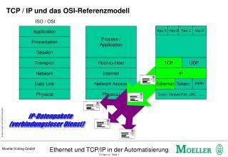 TCP / IP und das OSI-Referenzmodell