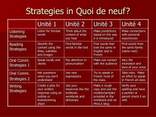 Strategies in Quoi de neuf?