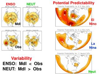 Variability ENSO:  Mdl  <  Obs NEUT:  Mdl  >  Obs