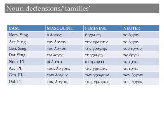 Noun declensions/'families'