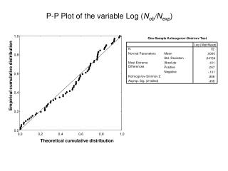 P-P Plot of the variable Log ( N ob /N exp )