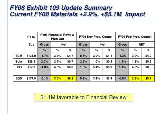 FY08 Exhibit 109 Update Summary  Current FY08 Materials +2.9%, +$ 5.1 M  Impact
