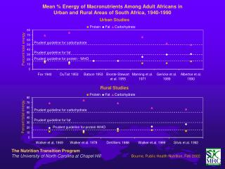 Mean % Energy of Macronutrients Among Adult Africans in