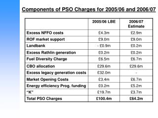 Components of PSO Charges for 2005/06 and 2006/07