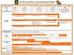 AGR Warrant Officer Leader Development Model Branch 25 Signal Corps: MOS 250N