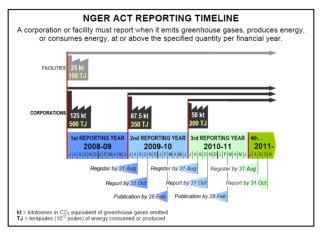 NGER-reporting-timeline