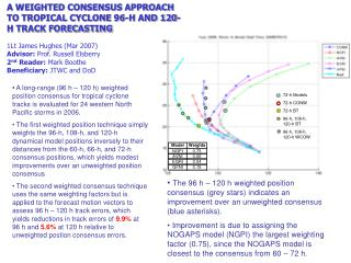 A WEIGHTED CONSENSUS APPROACH TO TROPICAL CYCLONE 96-H AND 120-H TRACK FORECASTING