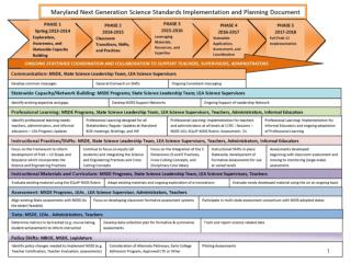 Maryland and the NGSS: Where are We?
