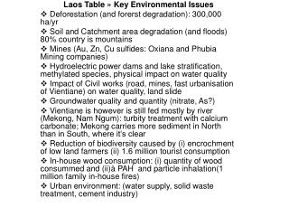 Laos Table » Key Environmental Issues  Deforestation (and forerst degradation): 300,000 ha/yr