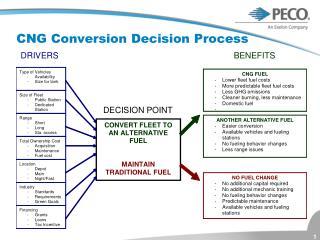 CNG Conversion Decision Process
