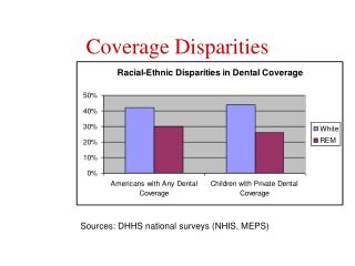 Coverage Disparities