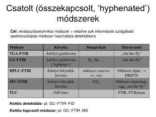 Csatolt (összekapcsolt, 'hyphenated') módszerek